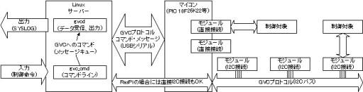 GVC構成概略図201303
