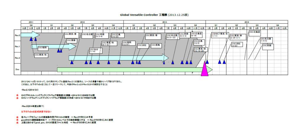 GVC工程表20131225